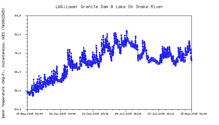 Graphic: Snake River water temperature above Lower Granite dam.