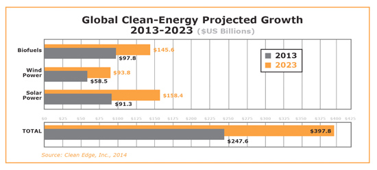 graphic: Global Clean-Energy Projected Growth: 2013-2023