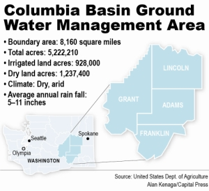Map: Columbia Basin Ground Water Management Area total planned 5,222,210 acres.