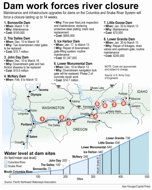 (Alan Kenaga/Capital Press graphic) Snake/Columbia Dam schedule of lockage outage/repairs (source: Pacific Northwest Waterways)