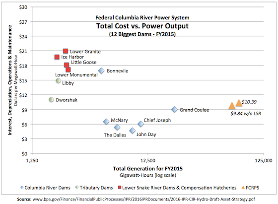 Graphic: Cost comparison of 12 biggest power producers in the Federal Columbia River Power System reveals high cost of Lower Snake River dams with their