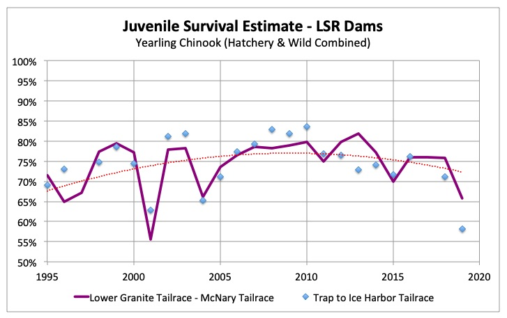 NOAA Fisheries provides Juvenile Survival Estimates annually in the autumn.  The results of 2019 Flex Experiment was a disaster for Idaho's juvenile salmon.