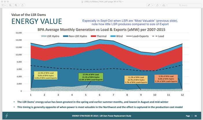 Graphic: Energy Strategies analysis used 77 years of historic water flows, and 80 years of Temperature/Load data to run 6160 simulations in NW Power & Conservation Council's GENESYS to determine the Northwest's resource adequacy.