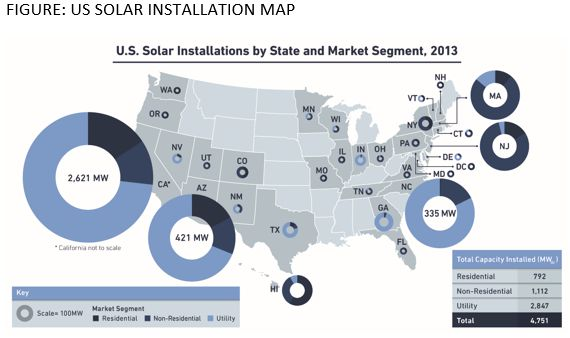 Graphic: U.S. solar installations by state and market segment.