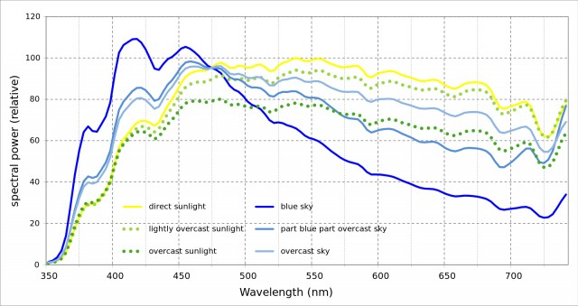 Graphic: Frequency spectrum of natural sunlight.