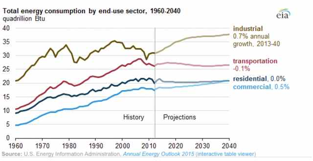 US Total Energy Use by sector (1960-2040): Industrial, Commercial, Residential and Transportation
