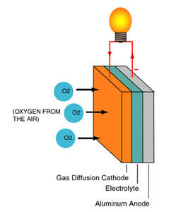 Power is generated through an electrochemical reaction between the Aluminum, once placed in an alkaline solution, and oxygen from the air. As the Aluminum oxidizes in the Alkaline solution, electricity is produced