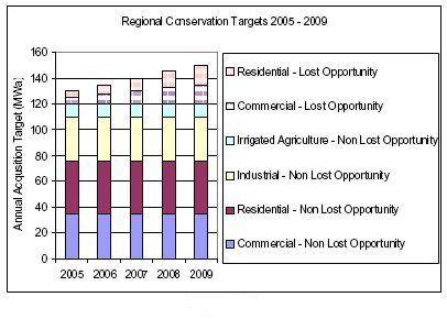 Regional Conservation Targets 2005-2009 (Courtesy of Northwest Power and Conservation Council)