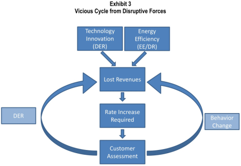 Electric Utilities fear the coming of a vicious cycle from disruptive forces of innovation.
