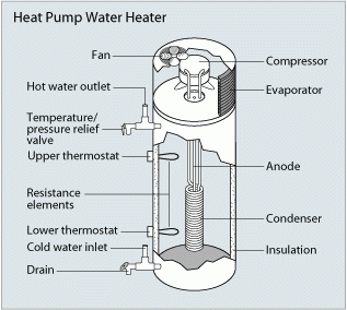 Heat pump water heaters use electricity to move heat from one place to another instead of generating heat directly. Therefore, they can be two to three times more energy efficient than conventional electric resistance water heaters. To move the heat, heat pumps work like a refrigerator in reverse.
