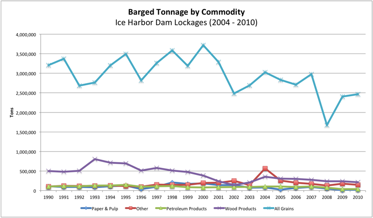 Commodity Tonnage through Ice Harbor Lockages 2004 - 2010