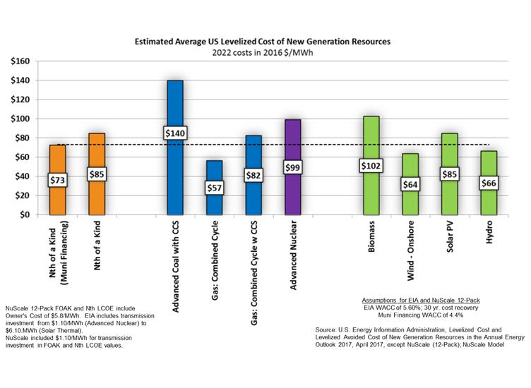 Graphic: Esitmated average US Levelized Cost of new generation resources for Coal, Gas, Wind, Solar, Hydro and Nuclear energy.