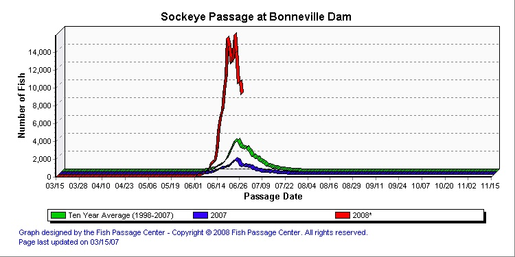 Bonneville fish counts graph for Fish count bonneville