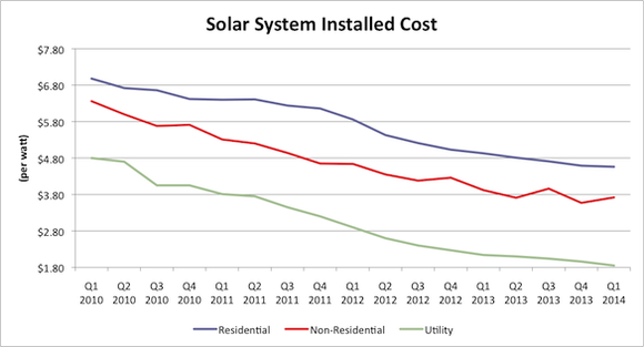 Graphic: Solar system installed cost per watt, residential, non-residential, utility; 2010-2014.