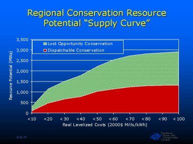 Regional Conservation Resource Potential 'Supply Curve'