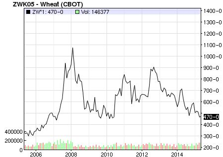 Chart: US Wheat prices from 2005 to 2015.